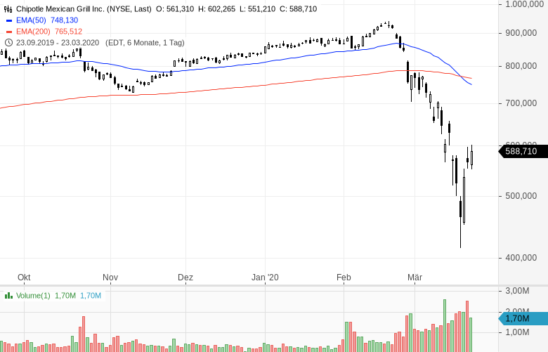 US-Starinvestor-setzt-voll-auf-steigende-Kurse-Kommentar-Oliver-Baron-GodmodeTrader.de-4