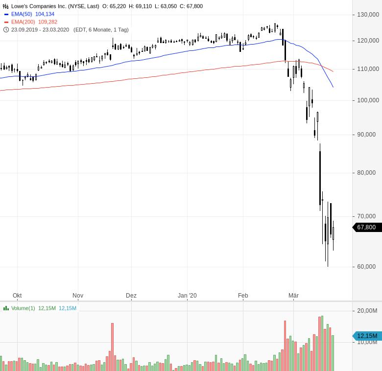 US-Starinvestor-setzt-voll-auf-steigende-Kurse-Kommentar-Oliver-Baron-GodmodeTrader.de-5