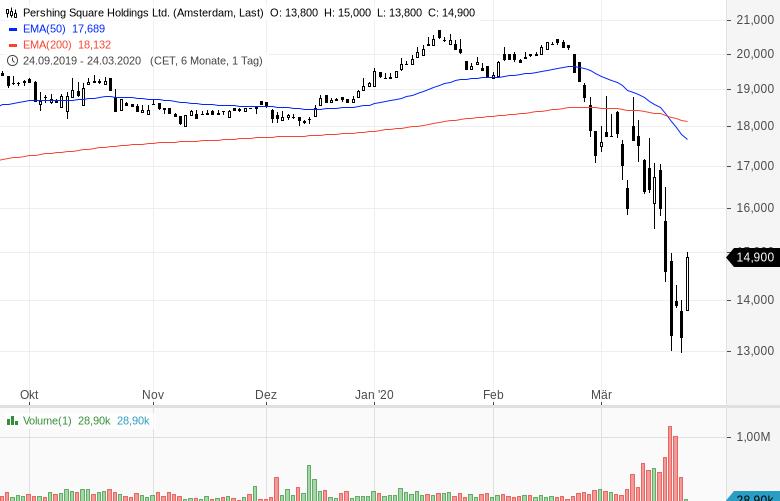 US-Starinvestor-setzt-voll-auf-steigende-Kurse-Kommentar-Oliver-Baron-GodmodeTrader.de-6