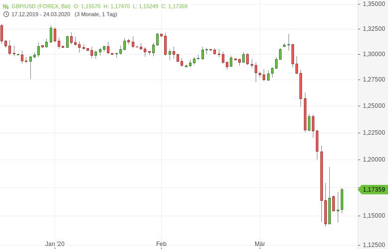 GBP-USD-Einkaufsmanagerindex-eingebrochen-Chartanalyse-Tomke-Hansmann-GodmodeTrader.de-1