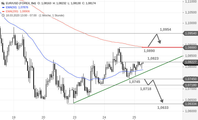 EUR-USD-Tagesausblick-Eingeklemmt-Chartanalyse-Bastian-Galuschka-GodmodeTrader.de-1