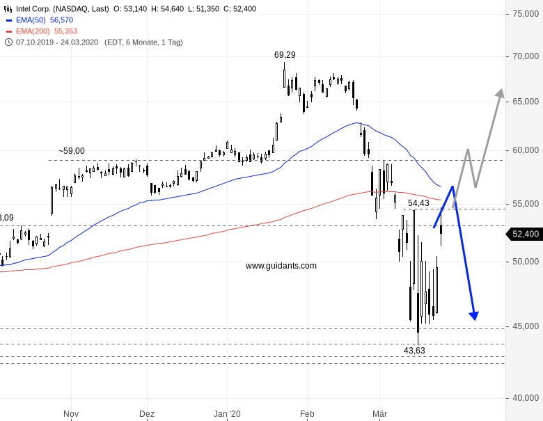 Ist-diese-Aktie-ein-Short-Chartanalyse-Rene-Berteit-GodmodeTrader.de-1