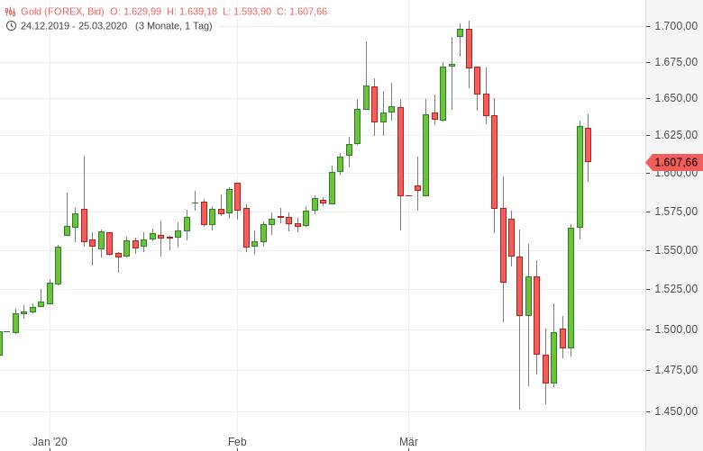 Gold-Einigung-auf-Zwei-Billionen-Dollar-Konjunkturpaket-Tomke-Hansmann-GodmodeTrader.de-1