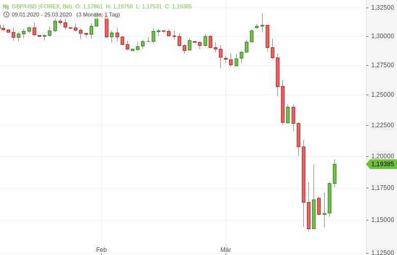 GBP-USD-Erholung-vom-35-Jahrestief-Chartanalyse-Tomke-Hansmann-GodmodeTrader.de-1