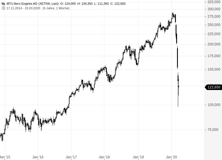 MTU-Übernehmen-jetzt-wieder-die-Käufer-Chartanalyse-Johannes-Büttner-GodmodeTrader.de-1