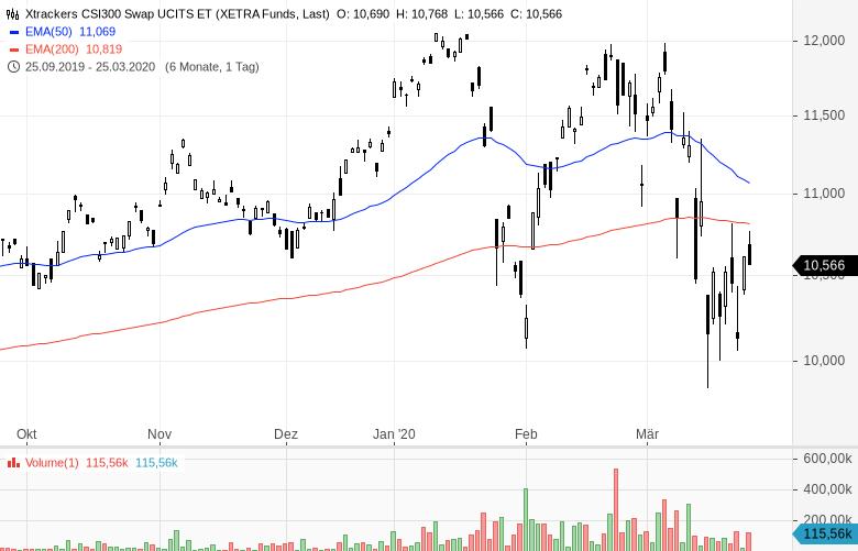 Erholung-der-Aktienmärkte-Von-Ost-nach-West-profitieren-Kommentar-Oliver-Baron-GodmodeTrader.de-1