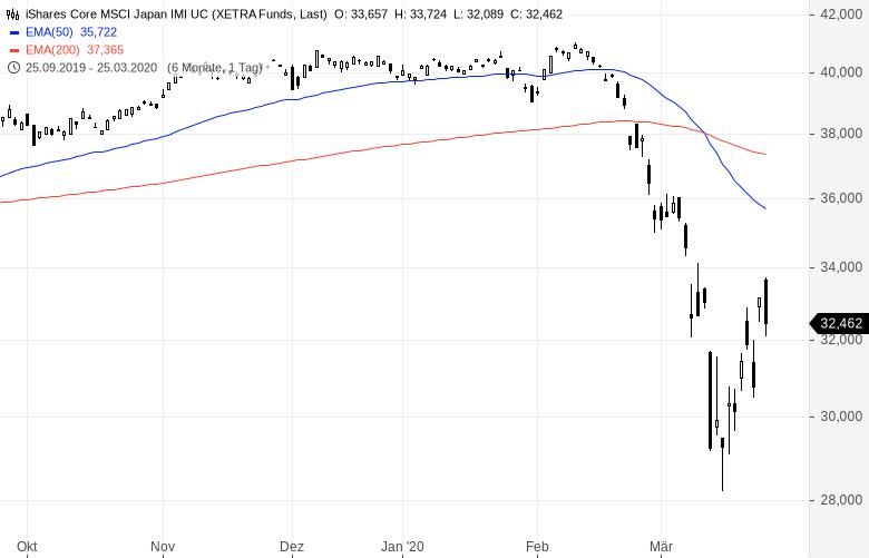 Erholung-der-Aktienmärkte-Von-Ost-nach-West-profitieren-Kommentar-Oliver-Baron-GodmodeTrader.de-2