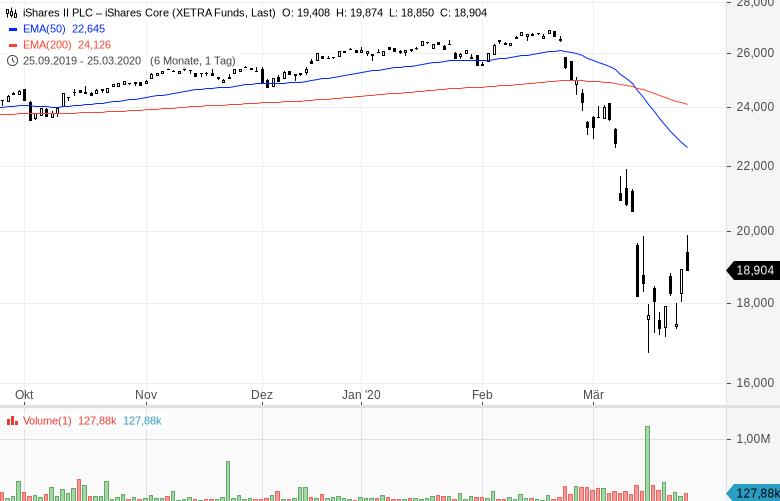 Erholung-der-Aktienmärkte-Von-Ost-nach-West-profitieren-Kommentar-Oliver-Baron-GodmodeTrader.de-3