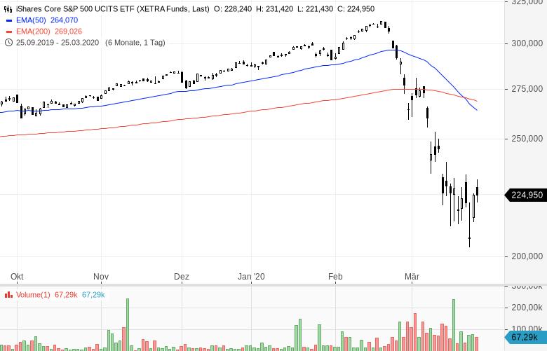 Erholung-der-Aktienmärkte-Von-Ost-nach-West-profitieren-Kommentar-Oliver-Baron-GodmodeTrader.de-4