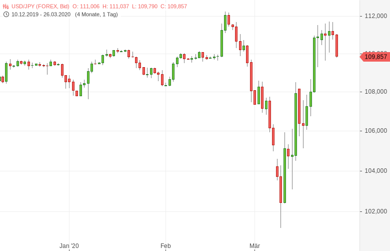 USD-JPY-fällt-von-Vierwochenhoch-zurück-Chartanalyse-Tomke-Hansmann-GodmodeTrader.de-1