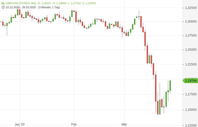 GBP-USD-BoE-Zinsentscheid-voraus-Chartanalyse-Tomke-Hansmann-GodmodeTrader.de-1