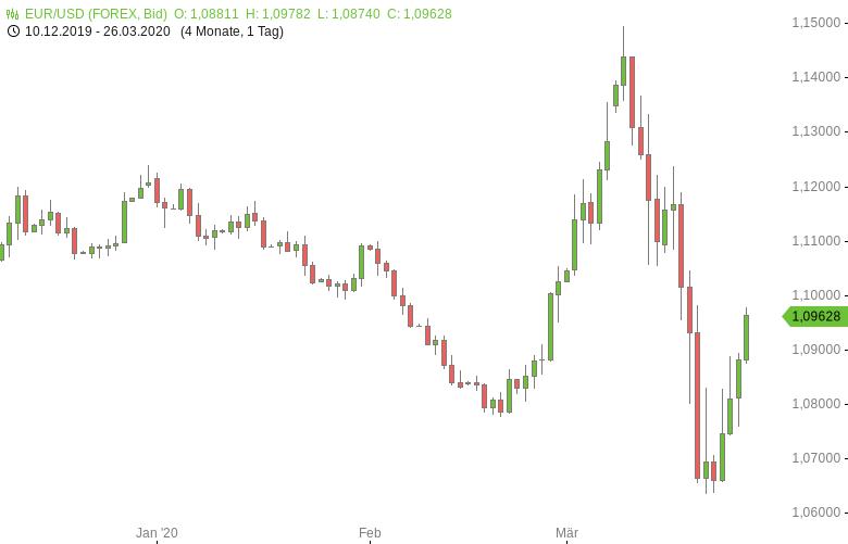 FX-Mittagsbericht-US-Dollar-weitet-Verluste-aus-Tomke-Hansmann-GodmodeTrader.de-1