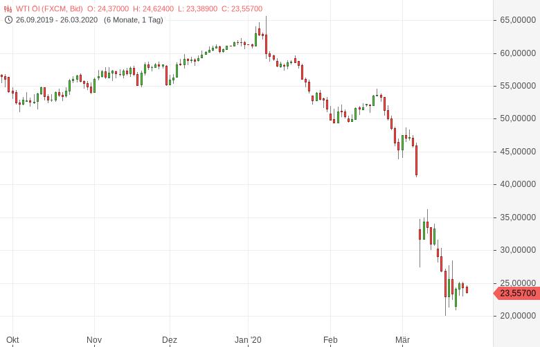 Niedrige-Ölpreise-USA-üben-Druck-auf-Saudi-Arabien-aus-Bernd-Lammert-GodmodeTrader.de-1