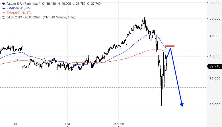 ALSTOM-Was-für-eine-Volatilität-Rene-Berteit-GodmodeTrader.de-1