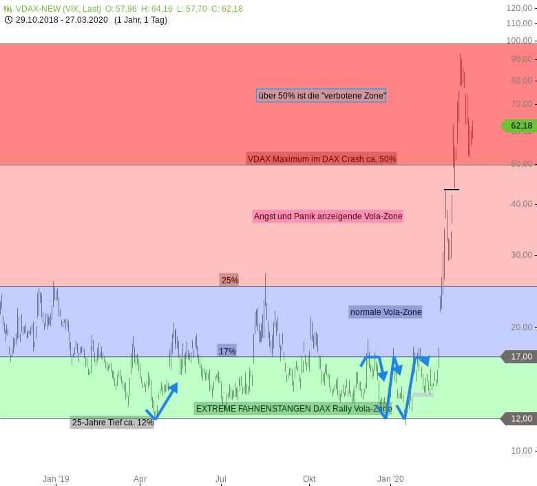 Gibt-es-schon-Hoffnung-für-Aktienindizes-Chartanalyse-Rocco-Gräfe-GodmodeTrader.de-2