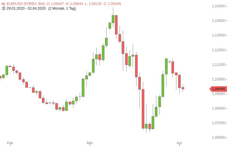 FX-Mittagsbericht-Dollar-vor-US-Daten-seitwärts-Tomke-Hansmann-GodmodeTrader.de-1