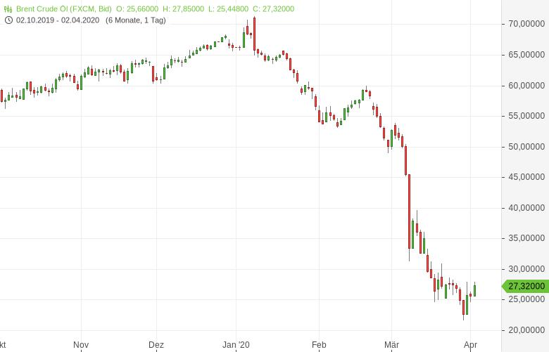Ölpreise-legen-deutlich-zu-Bernd-Lammert-GodmodeTrader.de-1