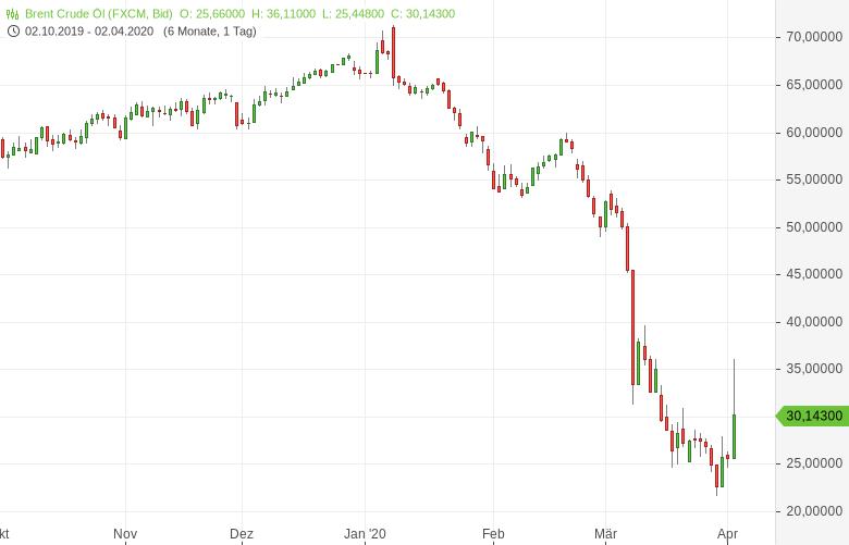 Trump-schickt-die-Ölpreise-in-die-Lüfte-Bernd-Lammert-GodmodeTrader.de-1