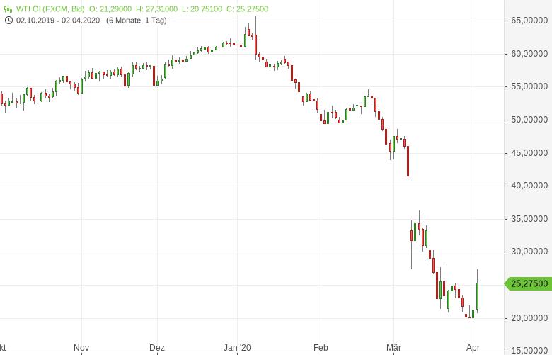 Trump-schickt-die-Ölpreise-in-die-Lüfte-Bernd-Lammert-GodmodeTrader.de-2