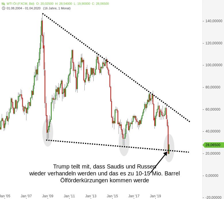 Ölpreis-WTI-Trump-twittert-wieder-an-zentraler-Chartmarke-Chartanalyse-Harald-Weygand-GodmodeTrader.de-2
