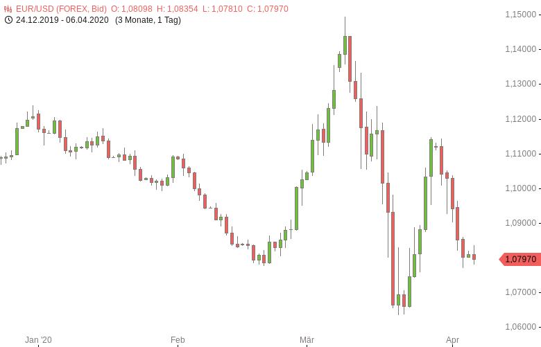 FX-Mittagsbericht-US-Dollar-legt-weiter-zu-Tomke-Hansmann-GodmodeTrader.de-1
