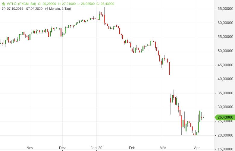 OPEC-USA-sollen-sich-an-Förderbeschränkungen-beteiligen-Bernd-Lammert-GodmodeTrader.de-1