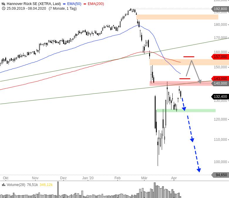 Rainman-Trading-Den-Widerspruch-handeln-Chartanalyse-André-Rain-GodmodeTrader.de-5