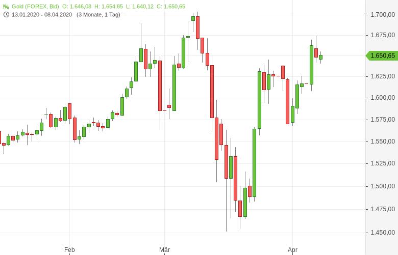 Gold-legt-im-Umfeld-sinkender-Notierungen-an-den-Aktienmärkten-zu-Tomke-Hansmann-GodmodeTrader.de-1