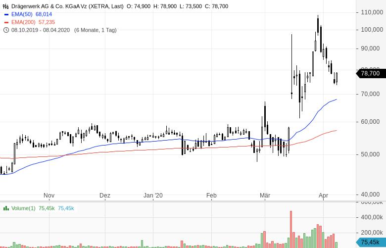 Diese-sechs-Aktien-sind-billig-und-steigen-Chartanalyse-Oliver-Baron-GodmodeTrader.de-2