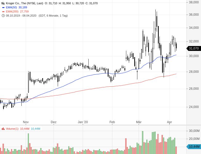 Diese-sechs-Aktien-sind-billig-und-steigen-Chartanalyse-Oliver-Baron-GodmodeTrader.de-3