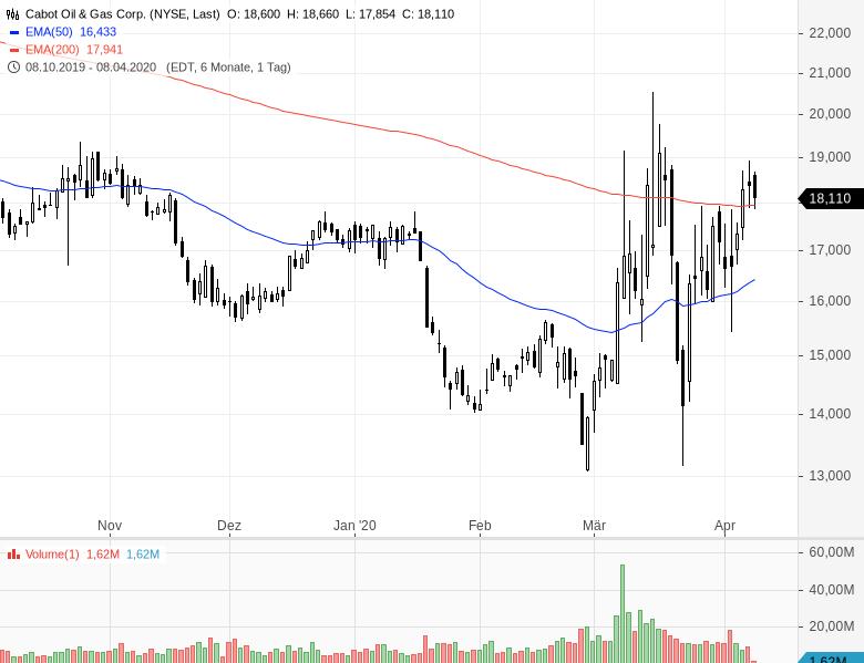 Diese-sechs-Aktien-sind-billig-und-steigen-Chartanalyse-Oliver-Baron-GodmodeTrader.de-4