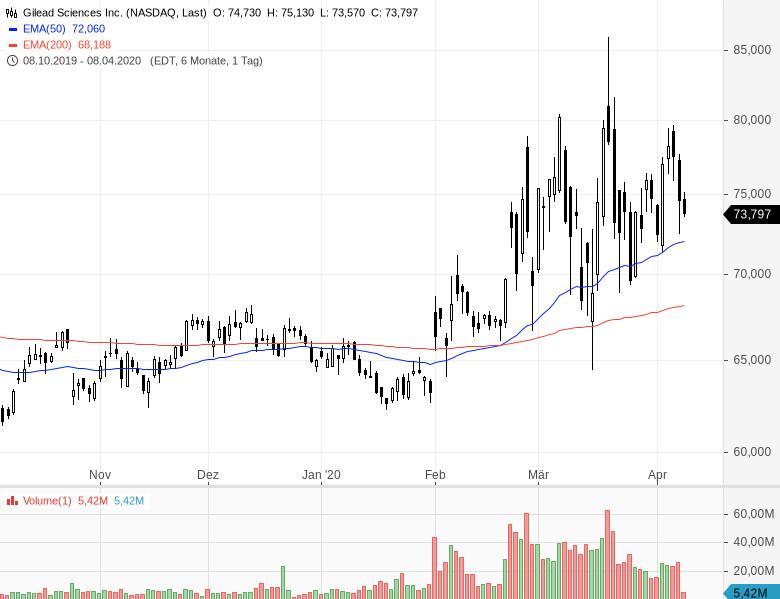 Diese-sechs-Aktien-sind-billig-und-steigen-Chartanalyse-Oliver-Baron-GodmodeTrader.de-5