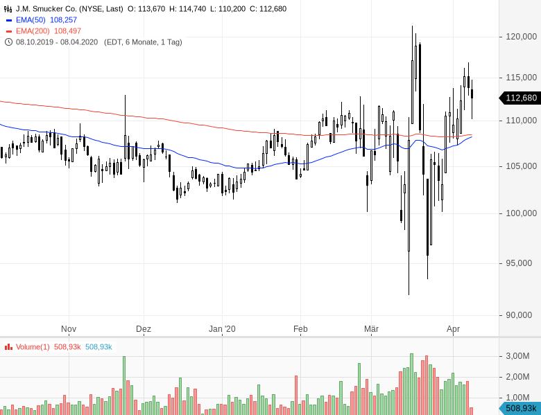 Diese-sechs-Aktien-sind-billig-und-steigen-Chartanalyse-Oliver-Baron-GodmodeTrader.de-6