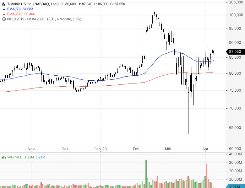 Diese-sechs-Aktien-sind-billig-und-steigen-Chartanalyse-Oliver-Baron-GodmodeTrader.de-7