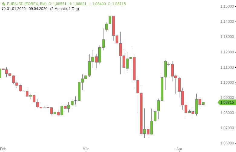 FX-Mittagsbericht-US-Dollar-vor-Event-Risiko-leicht-schwächer-Tomke-Hansmann-GodmodeTrader.de-1