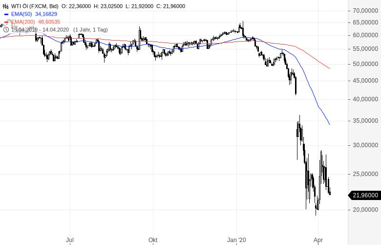 Was-ist-vom-OPEC-Deal-zu-halten-und-was-bedeutet-er-für-den-Ölpreis-Kommentar-Clemens-Schmale-GodmodeTrader.de-1