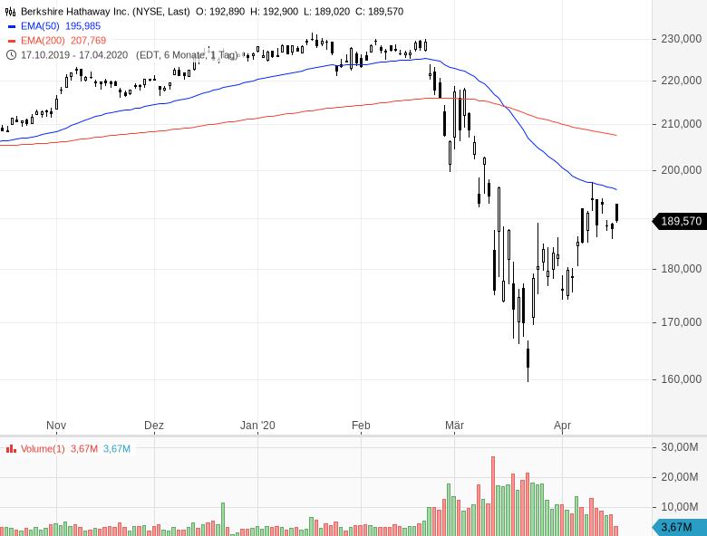 Jetzt-Aktien-kaufen-Charles-Munger-rät-zur-Vorsicht-Kommentar-Oliver-Baron-GodmodeTrader.de-1