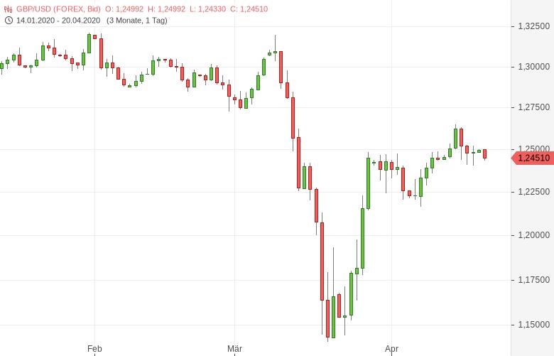 GBP-USD-Rightmove-Hauspreisindex-gesunken-Chartanalyse-Tomke-Hansmann-GodmodeTrader.de-1