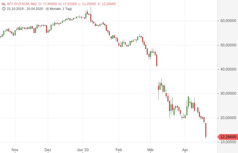 US-Ölpreis-auf-21-Jahres-Tiefstand-Bernd-Lammert-GodmodeTrader.de-2