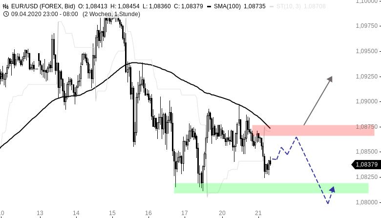 EUR-USD-Tagesausblick-Risikoaversion-belastet-Chartanalyse-Henry-Philippson-GodmodeTrader.de-1
