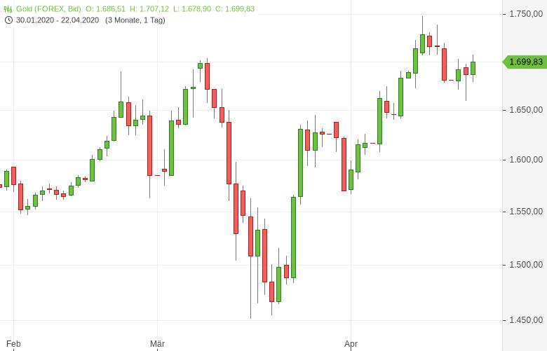 Gold-BoA-rechnet-mit-Anstieg-auf-3-000-US-Dollar-Tomke-Hansmann-GodmodeTrader.de-1