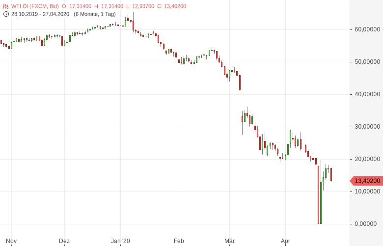 Ölmarkt-Jetzt-prescht-Saudi-Arabien-vor-Bernd-Lammert-GodmodeTrader.de-1