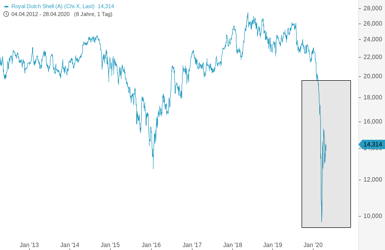 ROYAL-DUTCH-SHELL-Chart-gefällt-mir-Aktie-dürfte-steigen-Chartanalyse-Harald-Weygand-GodmodeTrader.de-2