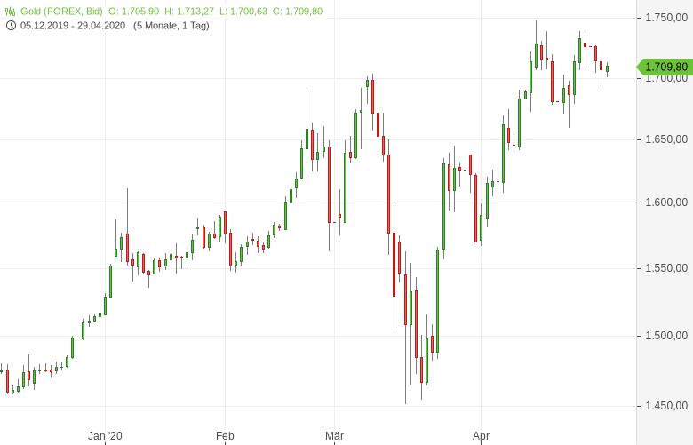 Gold-legt-vor-US-Zinsentscheid-zu-Tomke-Hansmann-GodmodeTrader.de-1