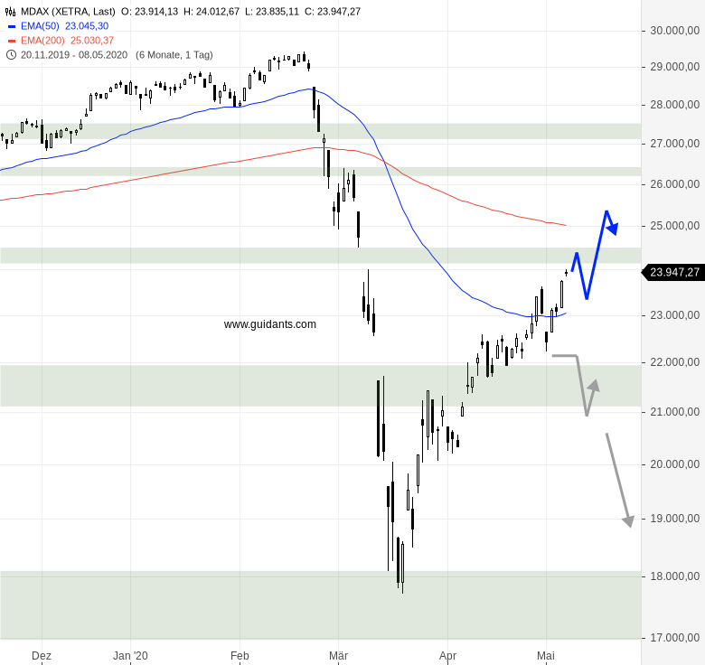 MDAX-Käufer-können-weiterhin-überzeugen-Chartanalyse-Rene-Berteit-GodmodeTrader.de-1
