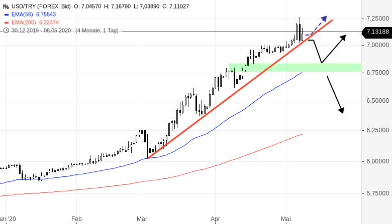 Das-FX-Paar-der-Woche-Lira-fällt-auf-Allzeittief-Chartanalyse-Henry-Philippson-GodmodeTrader.de-2