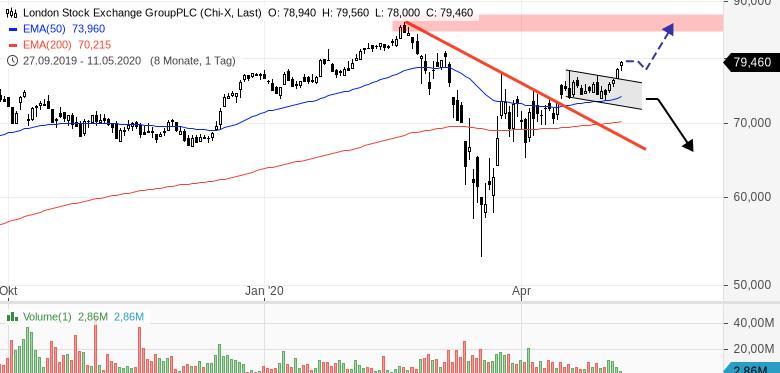 LONDON-STOCK-EXCHANGE-Aktie-bricht-aus-Chartanalyse-Henry-Philippson-GodmodeTrader.de-1