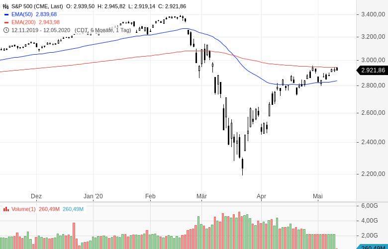 Der-Markt-sieht-was-was-du-nicht-siehst-Kommentar-Oliver-Baron-GodmodeTrader.de-2