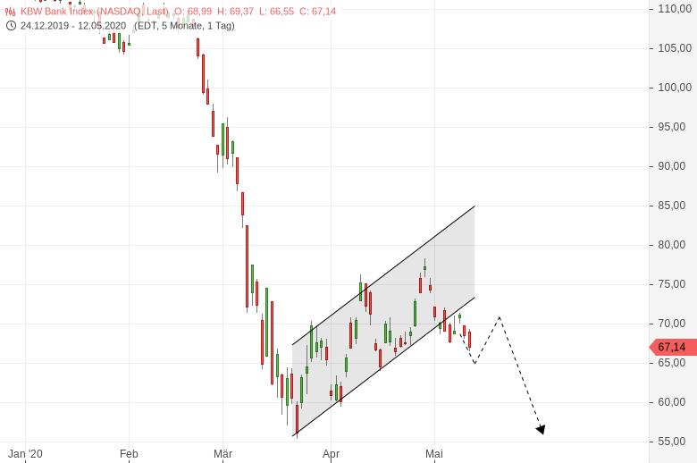 US-Bankensektor-gefällt-mir-nicht-Da-braut-sich-was-zusammen-Chartanalyse-Harald-Weygand-GodmodeTrader.de-1
