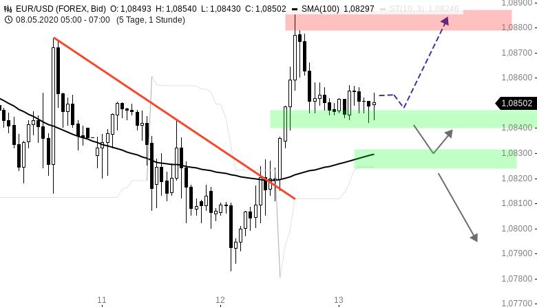 EUR-USD-Tagesausblick-Abwärtstrend-gebrochen-Chartanalyse-Henry-Philippson-GodmodeTrader.de-1